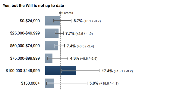 US Out-of-date Wills by income